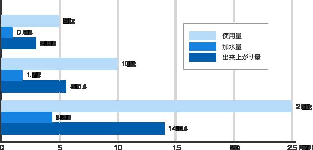 製品5キログラムに対しての加水量は0.9リットル、出来上がりは2.8リットル。製品10キログラムに対しての加水量は1.7リットル、出来上がりは5.6リットル。製品25キログラムに対しての加水量は4.3リットル、出来上がりは14リットル。